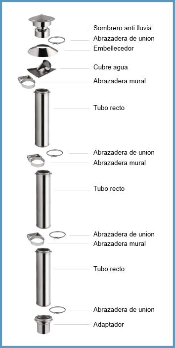 Conduit de cheminée intérieur